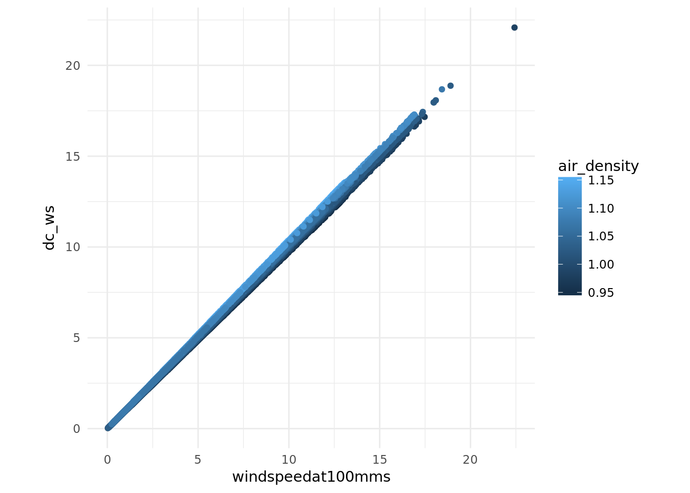 Example Wind Resource Assessment using R
